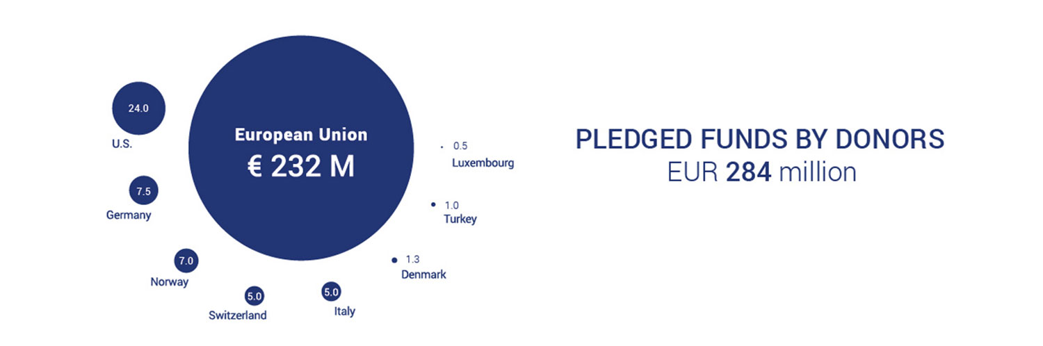 Pledge-by-donors-dec-2017-slide